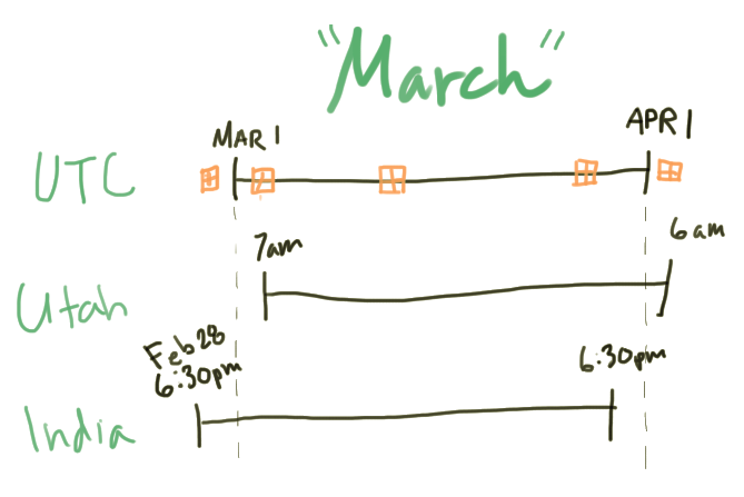 March in various time zones